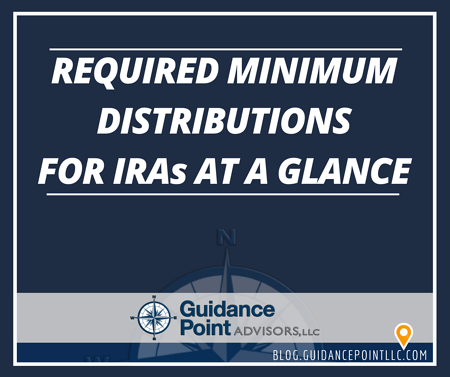 Required Minimum Distributions for IRAs at a Glance